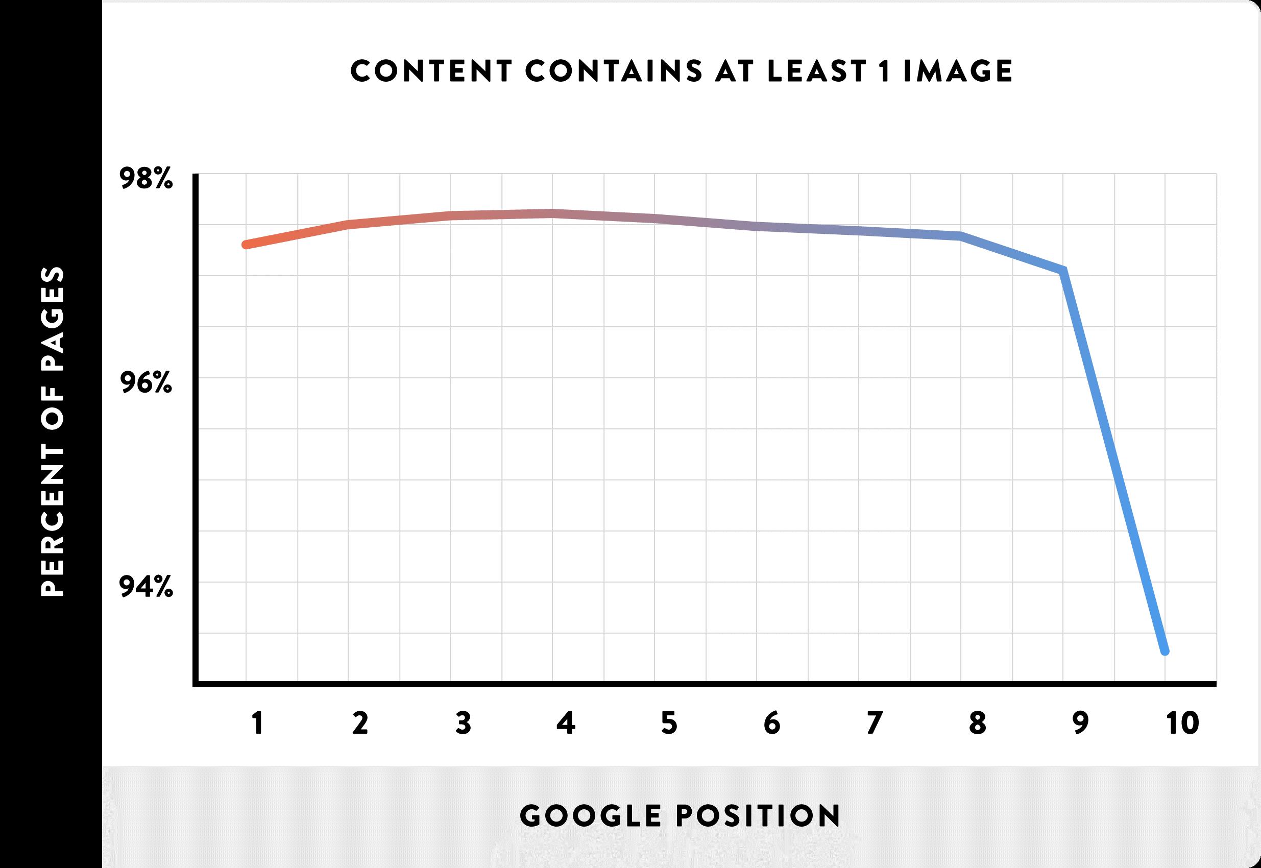 zoekmachine optimalisatie afbeeldingen als factor