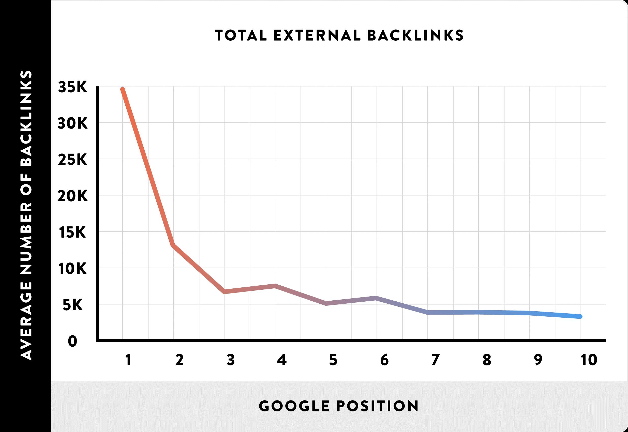 backlinks getest voor de resultaten in Google