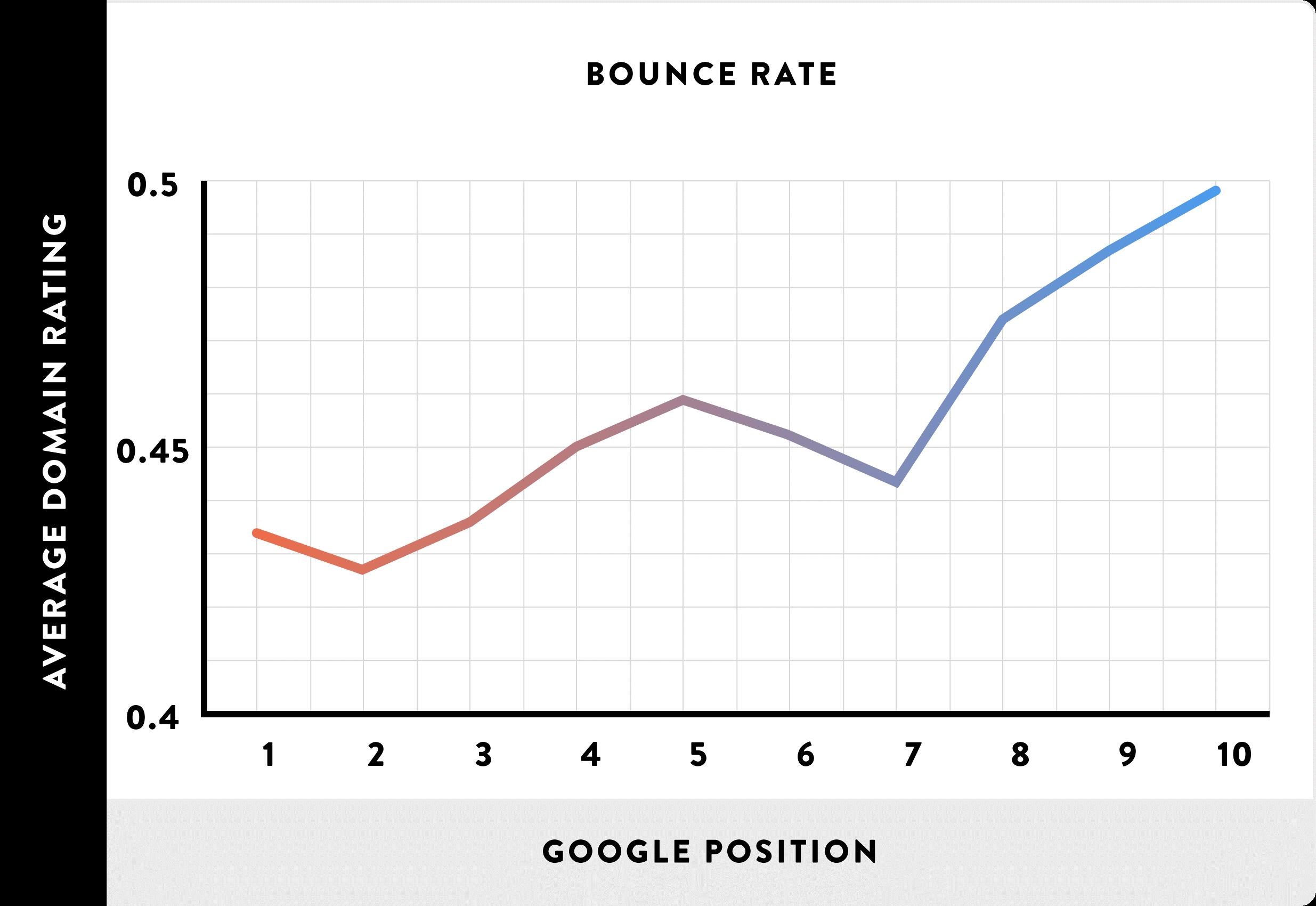 bounce rate getest als zoekmachine optimalisatie factor