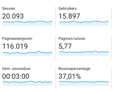 Bounce percentage - Google Analytics