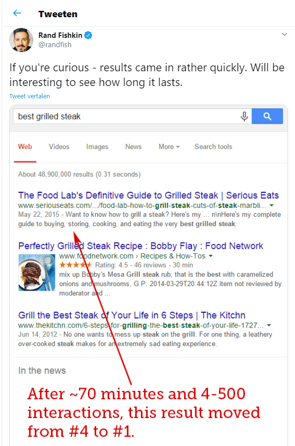 Dit is het resultaat van het experiment dat de werking van Google laat zien