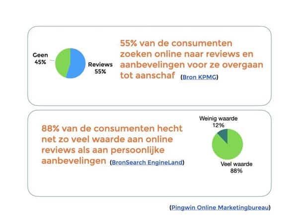 Deze grafieken tonen het belang van online reputatiemanagement