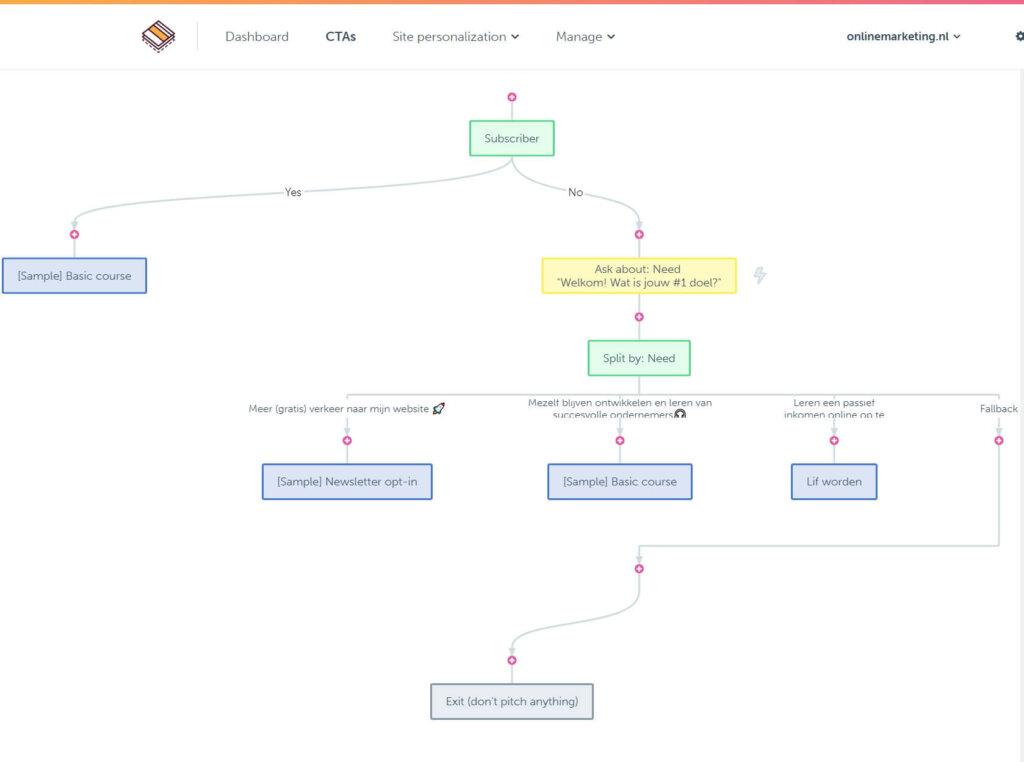 Dit screenshot laat een eenvoudige weergave zien van hoe een funnel gebouwd met de RightMessage plug-in eruit kan zien